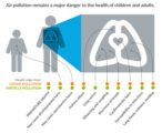 Danger Of Air Pollution For Health?