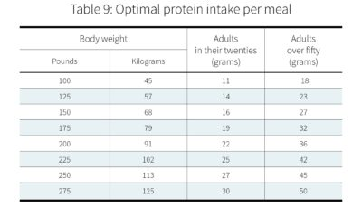 Illustration of What Is The Need For Protein Per Day In The Body?