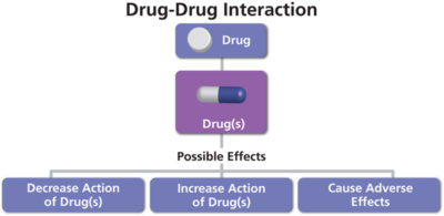 Illustration of Drug Interactions With Other Drugs?