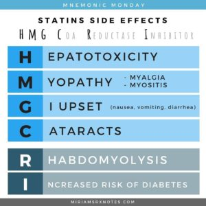 Illustration of Side Effects After Taking Cholesterol-lowering Drugs?