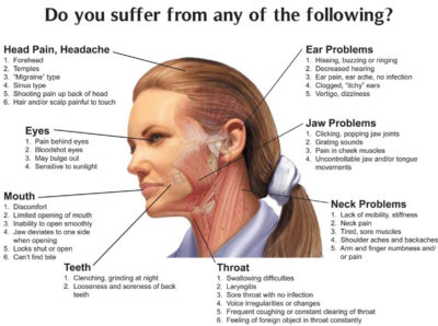 Illustration of Causes Of Difficulty Opening The Mouth?