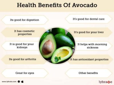 Illustration of Benefits Of Consuming Avocados?