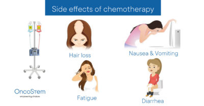 Illustration of Side Effects After Chemotherapy In Patients With Anemia?