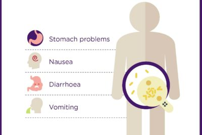Illustration of Side Effects After Taking Antibiotics?
