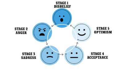 Illustration of Causes Sudden Emotional Changes?
