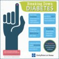Causes And Ways To Deal With Patients With Diabetes And Hypertension?