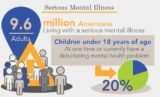 Management Of Mental Illness In Patients Who Have Consumed Drugs?