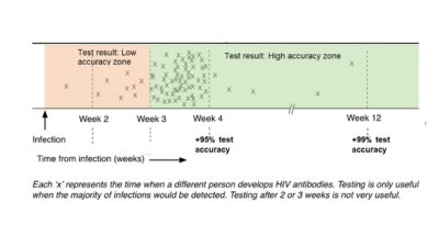 Illustration of How Many Months Of Accuracy To Detect HIV Virus In Rapid Test Checking?