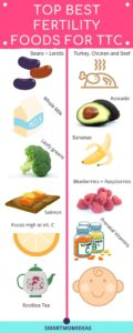 Illustration of Food To Raise A Pregnant Woman's BB?