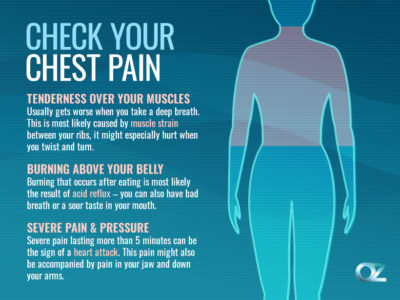 Illustration of Pain In The Chest When Pressed And Take A Deep Breath?