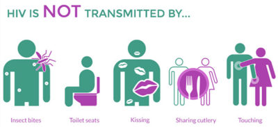 Illustration of Can HIV Be Transmitted Through The Air?