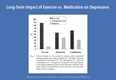 Illustration of Can Exercise Be Treated With Depression Treatment Patients?