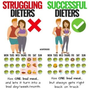 Illustration of How To Lose Weight?