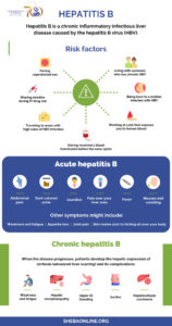 Illustration of How To Deal With Hepatitis B?