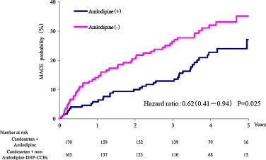 Illustration of Difference Between Amlodipine And Candesartan?