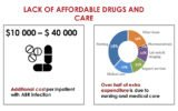 Impact Does Not Spend Antibiotic Drugs?