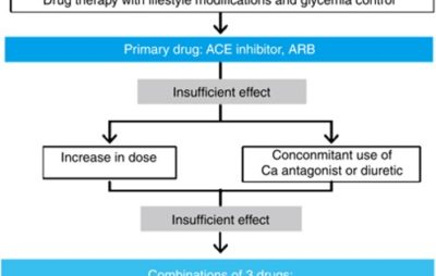 Illustration of Take Several Types Of Hypertension Medication Simultaneously?