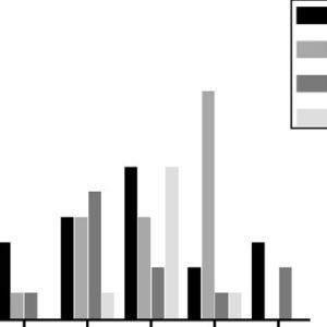 Illustration of Distribution Of Muscle Injuries?