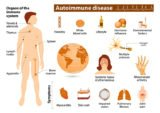 Causes And Treatment For Autoimmune Diseases?