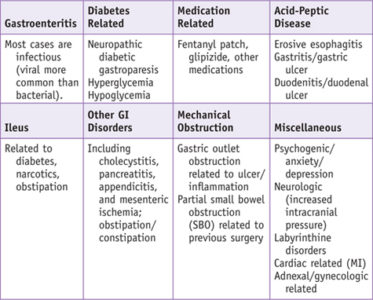Illustration of Relationship Of Hyperglycemia With Nausea And Vomiting?