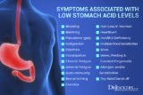 Slow Thinking Whether The Influence Of Stomach Acid?