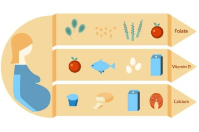 Illustration of The Amount Of Nutrition From Supplements And Milk In Pregnant Women?