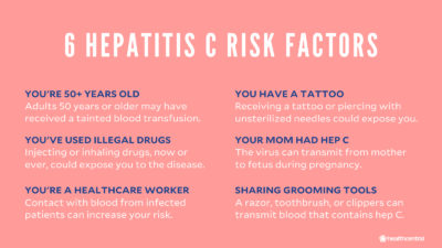 Illustration of The Possibility Of Contracting Hepatitis C From A Partner?