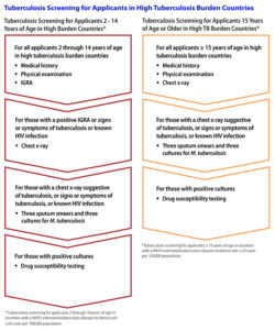 Illustration of Explanation Of X-ray Examination Results And TB Treatment?