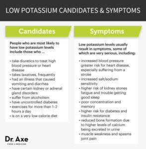 Illustration of How To Overcome Potassium Deficiency?