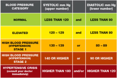 Illustration of Blood Pressure And Heart Rate That Are Outside Normal Values?