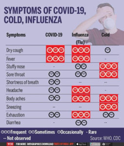 Illustration of The Cause Of Fever Up And Down That Never Subsides?