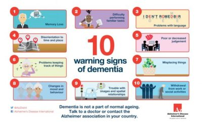 Illustration of The Characteristics Of Sufferers Of Alzheimer's Disease?
