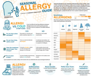 Illustration of Causes Allergies Throughout The Body?