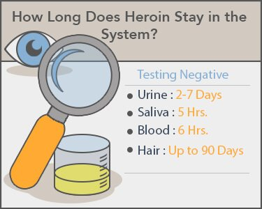Illustration of How To Get Rid Of Urine From Narcotics?