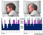 How To Deal With Sleep Disorders In The Elderly?