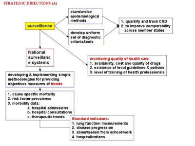 Illustration of Management Of Lung Disease?