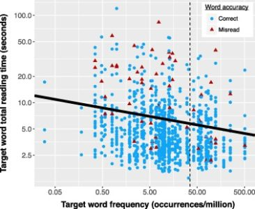 Illustration of Frequency Of Reading Other People's Characters?