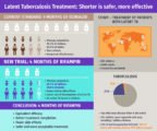 Side Effects Of TB Treatment?