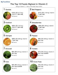 Illustration of Foods That Are Highest In Vitamin C?