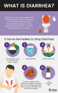 Illustration of Causes And Overcome Diarrhea For 2 Weeks?