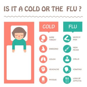 Illustration of How To Deal With Fever Accompanied By Flu And Cough?