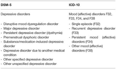 Illustration of The Characteristics Of Depression In Children 16 Years?