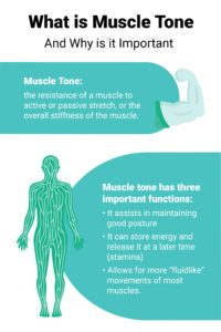 Illustration of What Will Happen If Muscle Tone Is Abnormal?