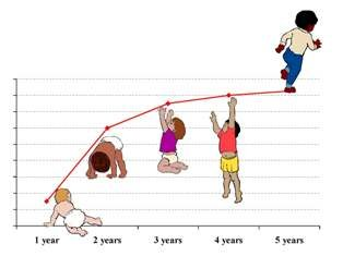 Illustration of Monitoring The Growth And Development Of Newborns?