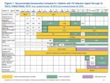 Can MR Immunization Be For An 11 Month Old Baby With BB 6.7?