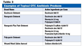 Illustration of An Antiseptic Drug For Wound Care.?