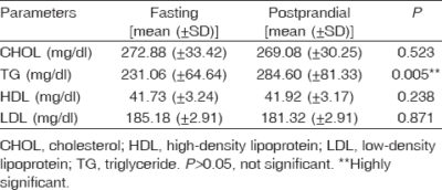 Illustration of The Difference Between Fasting And Not Fasting Cholesterol.?