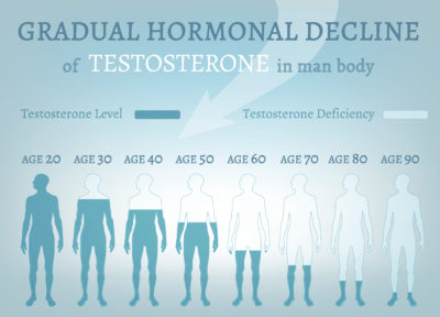 Illustration of Decreased Testosterone Levels At The Age Of 29 Years.?