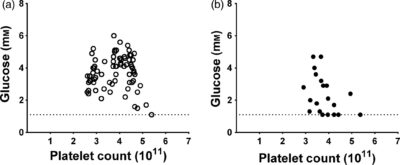 Illustration of The Impact Of High Platelet Yields?