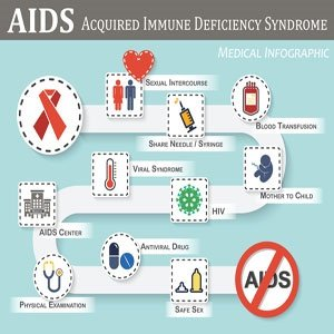 Illustration of Symptoms And Transmission Of The HIV Virus?